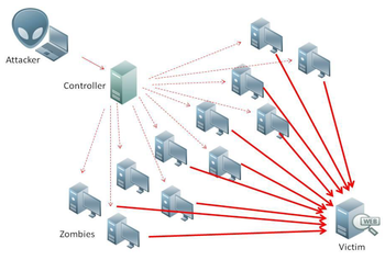 Image of a DdoS attack. The assailant begins by exploiting a vulnerability in one computer system and making it the DDoS master. The attack master, also known as the botmaster, identifies and identifies and infects other vulnerable systems with malware. Eventually, the assailant instructs the controlled machines to launch an attack against a specified target.