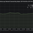 According to NetBlocks, internet measurements show the restrictions are now more severe than those implemented under the rule of ousted president Omar Al Bashir (NetBlocks)
